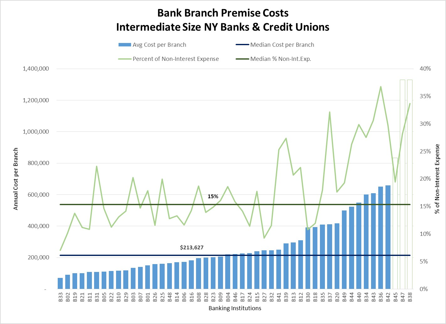 bank and credit union facility operating costs strategic facility